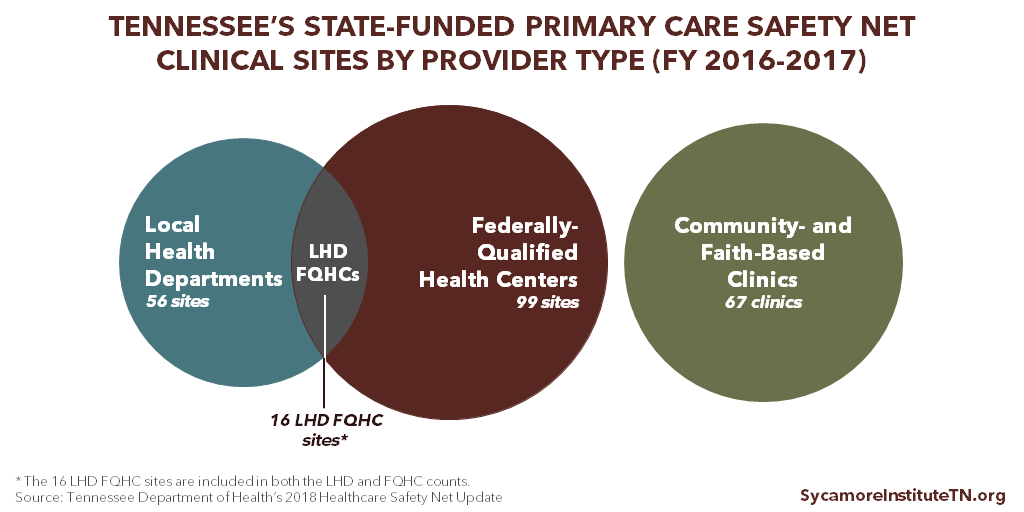 Tennessee's State-Funded Primary Care Safety Net Clinical Sites by Provider Type (FY 2016-2017)