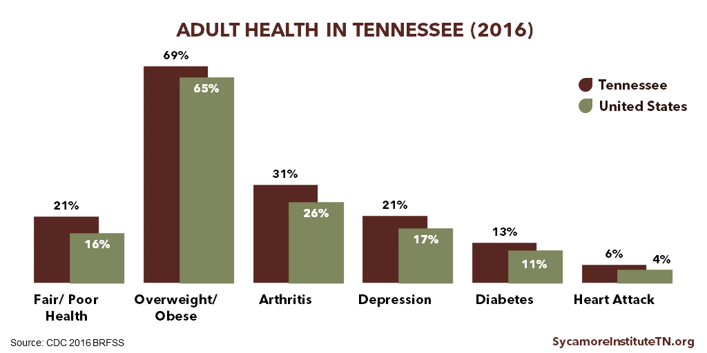 Adult Health in Tennessee (2016)