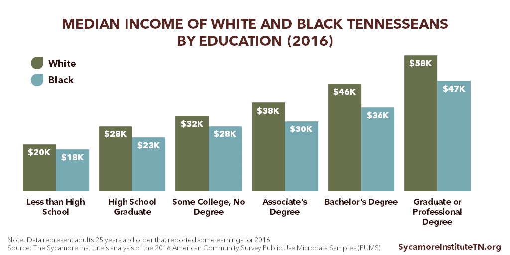 Median Income of White and Black Tennesseans by Education (2016)