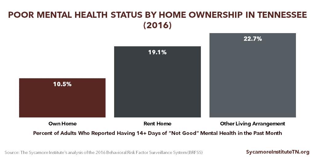 Poor Mental Health Status by Homeownership in Tennessee (2016)