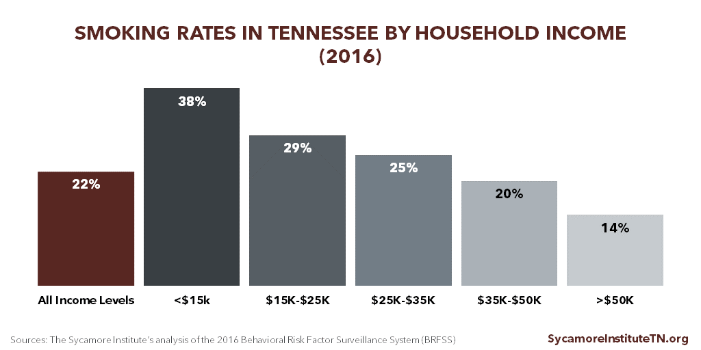 Smoking Rates in Tennessee by Household Income (2016)