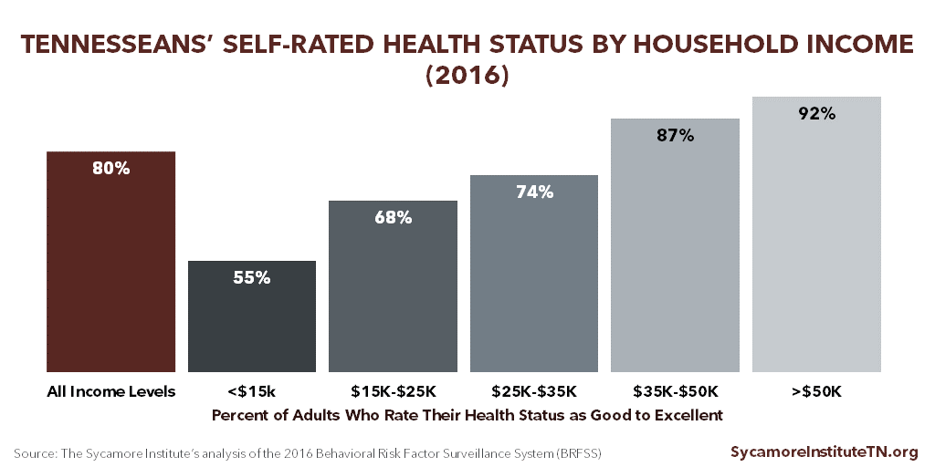 Tennesseans' Self-Rated Health Status by Household Income (2016)