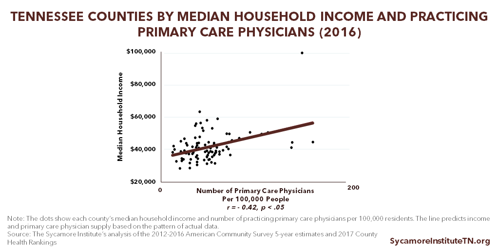 Tennessee Counties by Median Household Income and Practicing Primary Care Physicians (2016)