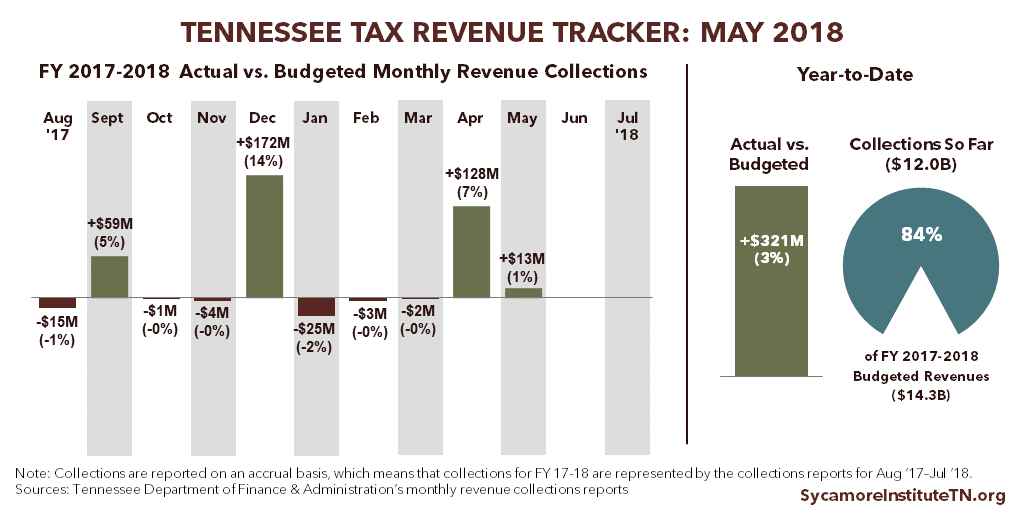 Tennessee Tax Revenue Tracker - May 2018