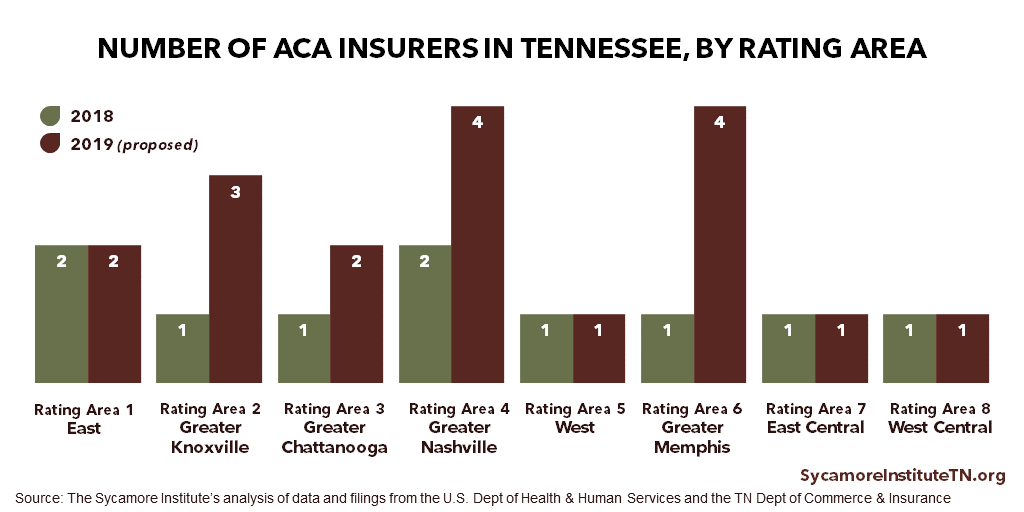 Number of ACA Insurers in Tennessee by Rating Area