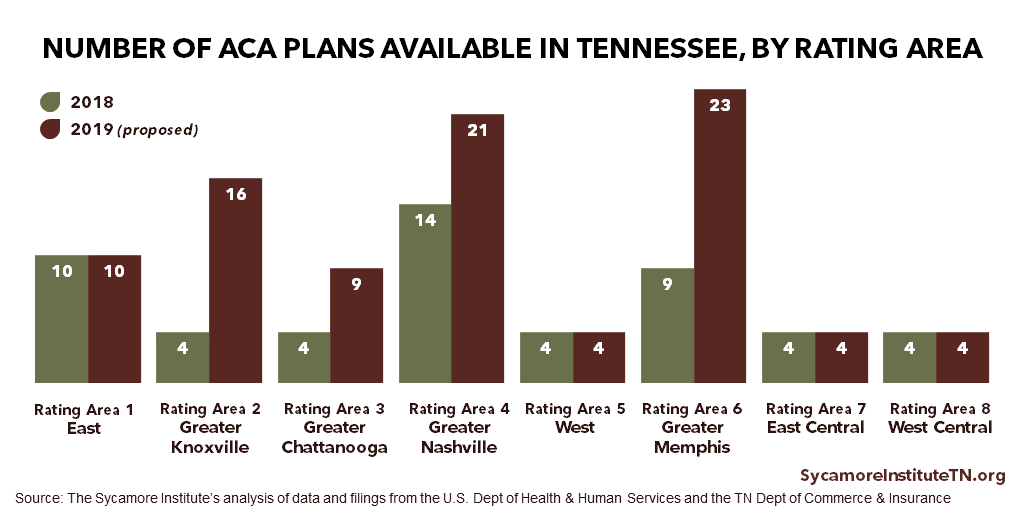 Number of ACA Plans Available in Tennessee by Rating Area