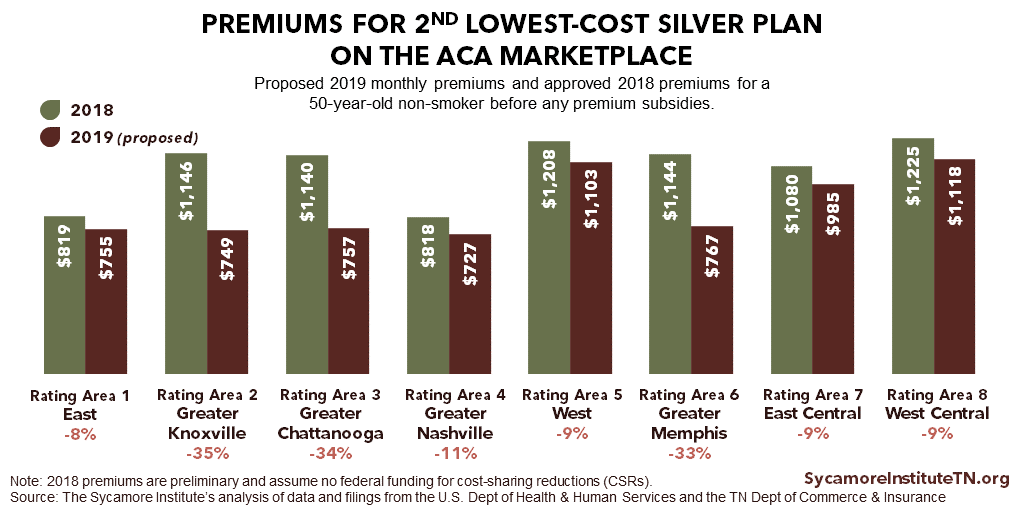 Premiums for 2nd Lowest-Cost Silver Plan on the ACA Marketplace