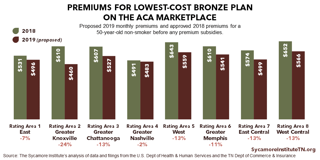 Premiums for Lowest-Cost Bronze Plan on the ACA Marketplace