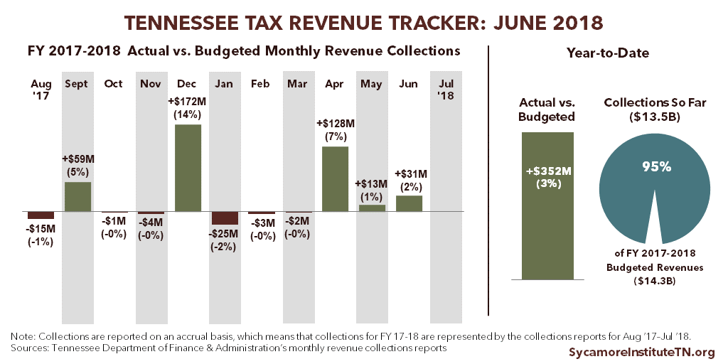 Tennessee Tax Revenue Tracker - June 2018