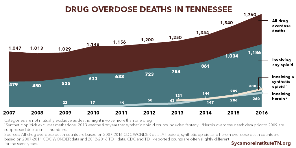 Drug Overdose Deaths in Tennessee 2007-2016