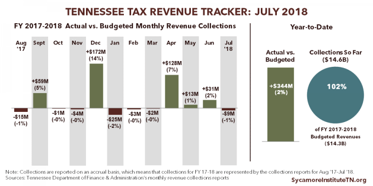 Final FY 2017-2018 Tennessee Tax Revenue Tracker