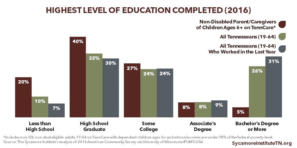 Highest Level of Education Completed - TennCare Enrollees vs Other Tennesseans (2016)