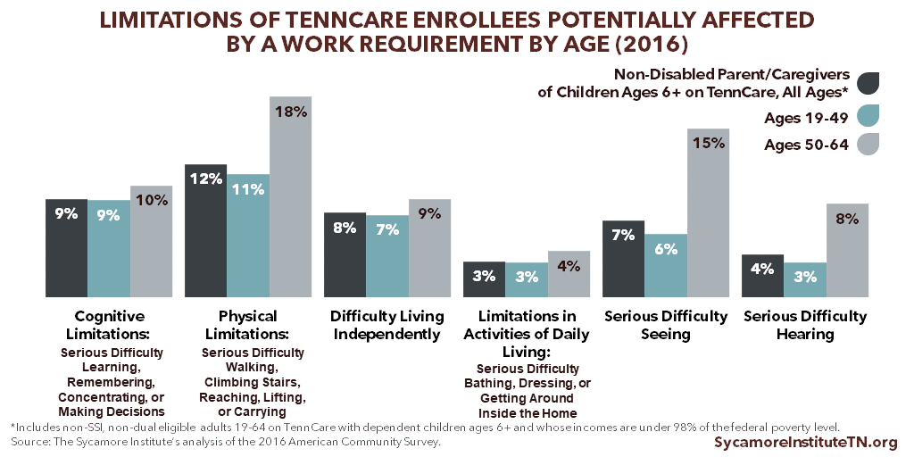 Limitations of TennCare Enrollees Potentially Affected by a Work Requirement by Age (2016)