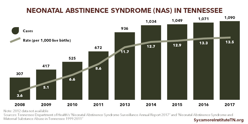 Neonatal Abstinence Syndrome in Tennessee 2008-2017