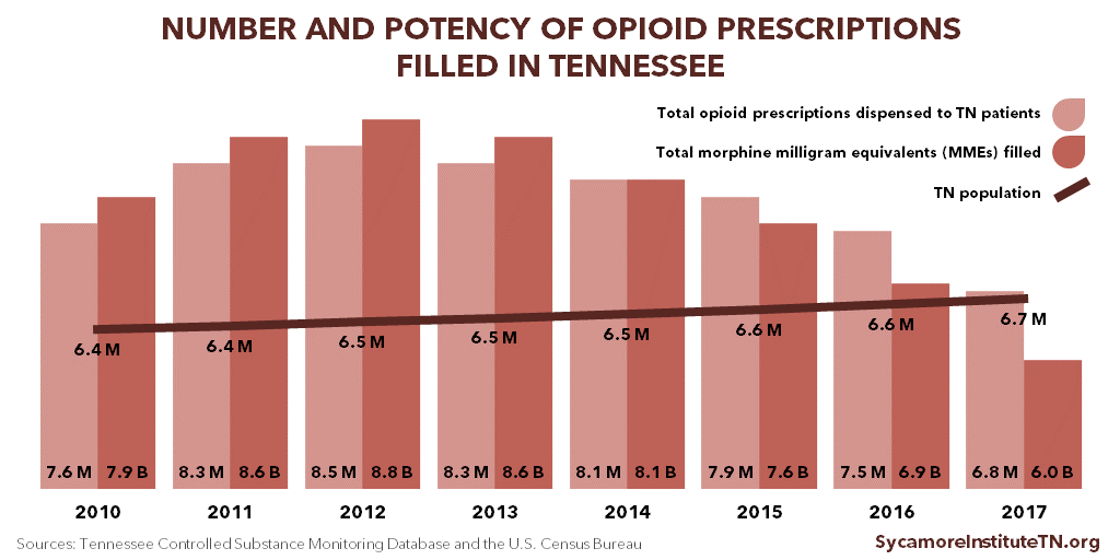 Number and Potency of Opioid Prescriptions Filled in Tennessee 2010-2017
