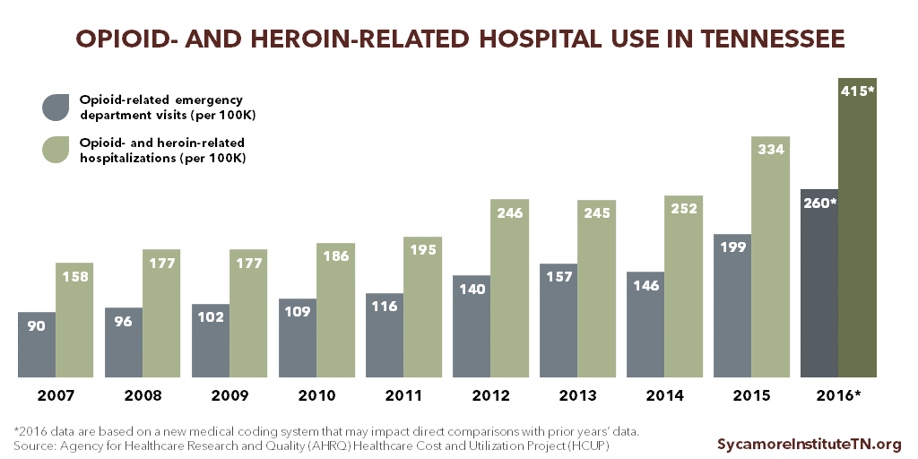 Opioid and Heroin-Related Hospital Use in Tennessee 2007-2016