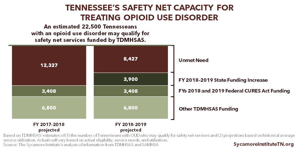 Tennessee's Safety Net Capacity for Treating Opioid Use Disorder