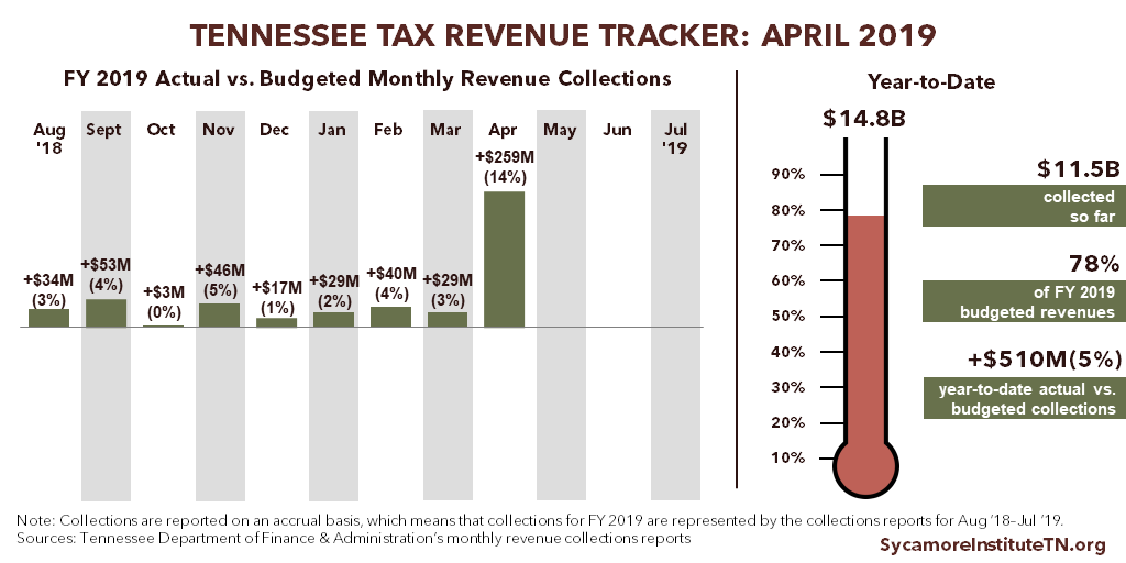 Tennessee Tax Revenue Tracker - April 2019