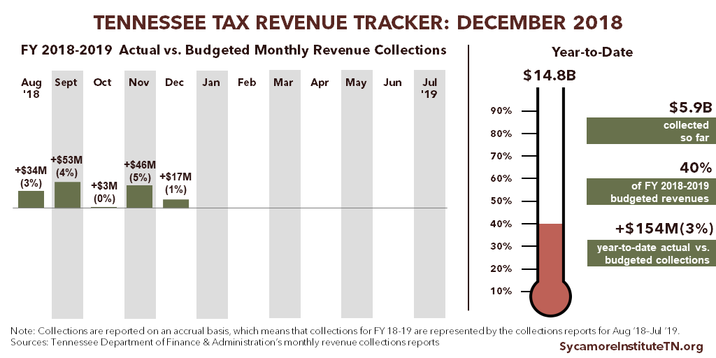 Tennessee Tax Revenue Tracker - December 2018