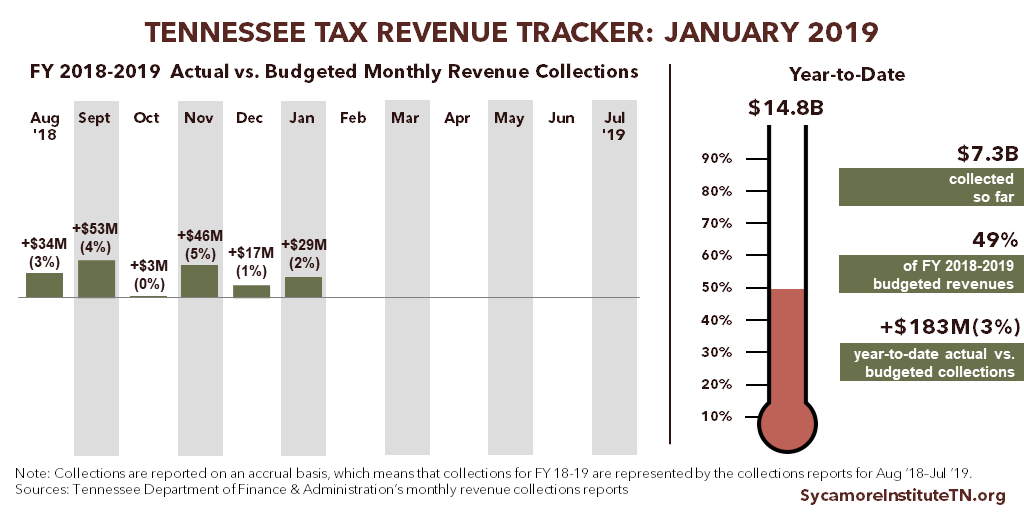 Tennessee Tax Revenue Tracker - January 2019
