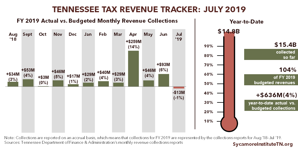 Tennessee Tax Revenue Tracker - July 2019