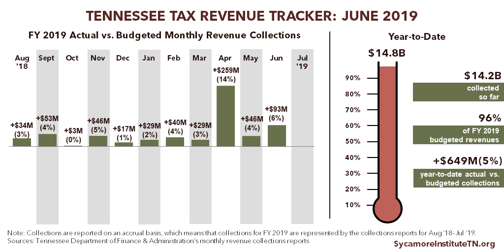 Tennessee Tax Revenue Tracker - June 2019