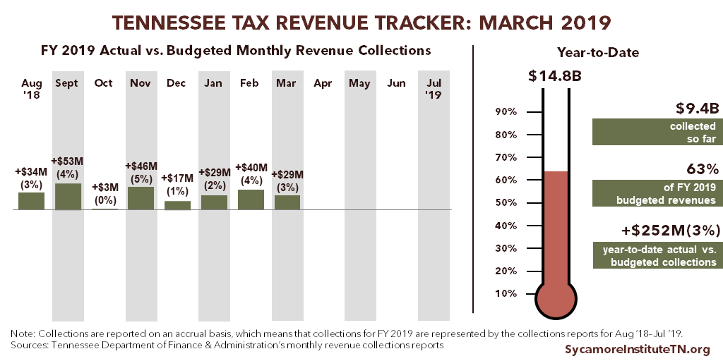Tennessee Tax Revenue Tracker - March 2019
