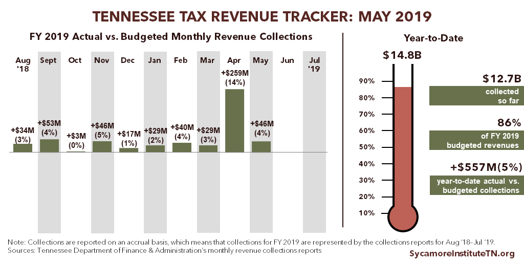 Tennessee Tax Revenue Tracker - May 2019