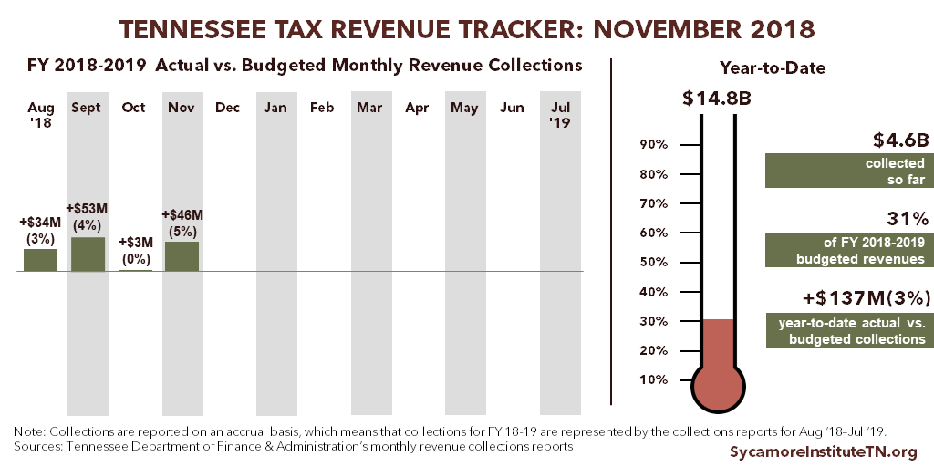 Tennessee Tax Revenue Tracker - November 2018