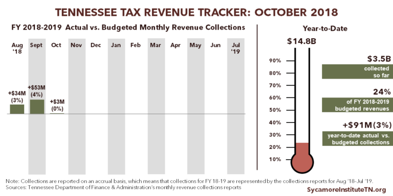 Tennessee Tax Revenue Tracker - October 2018