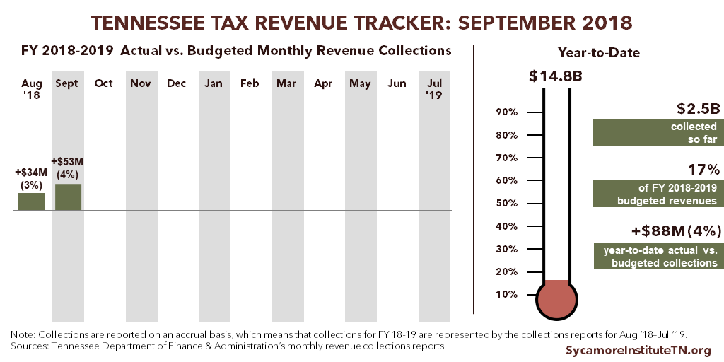 Tennessee Tax Revenue Tracker - September 2018