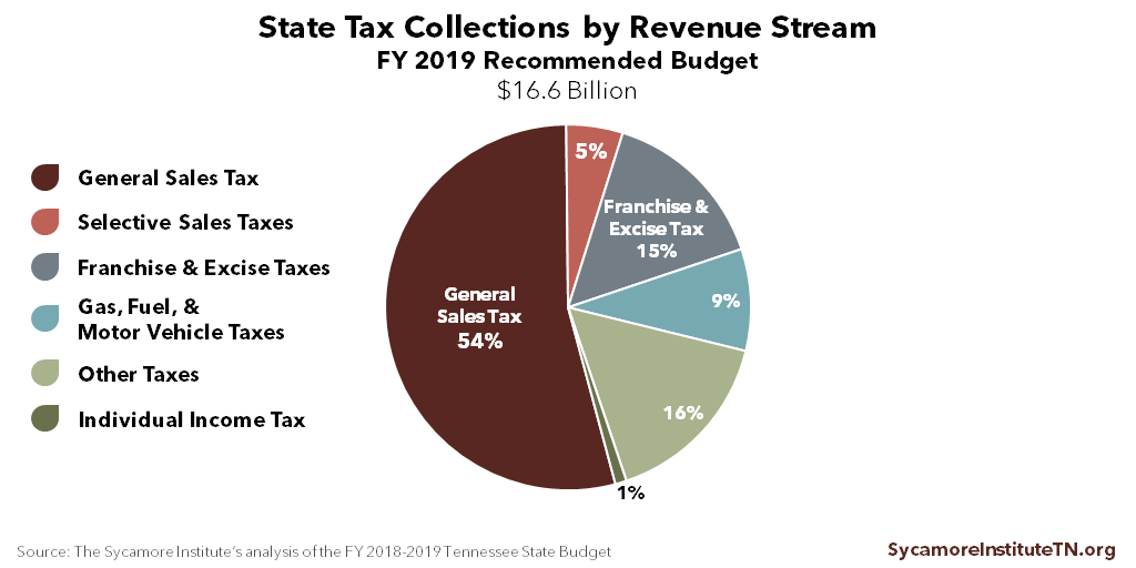 State Tax Collections by Revenue Stream - FY 2019 Recommended Budget