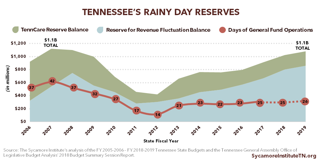 Tennessee's Rainy Day Reserves 2006-2019