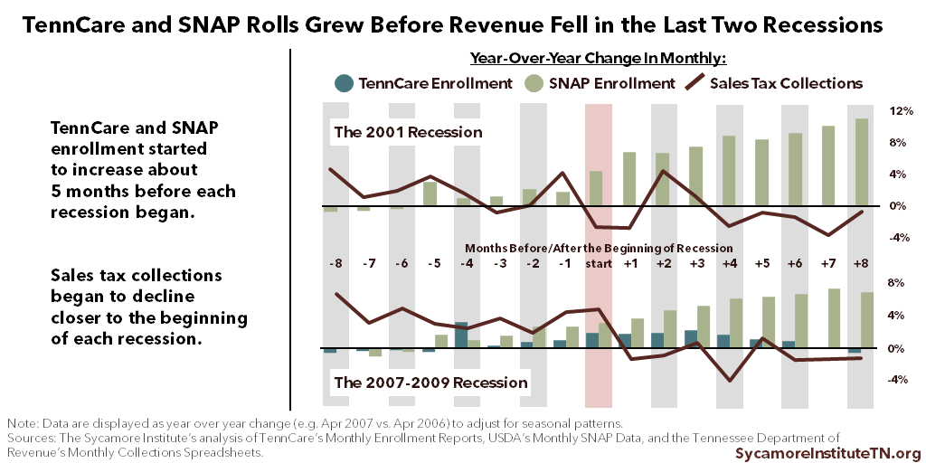 TennCare and SNAP Rolls Grew Before Revenue Fell in Last Two Recessions