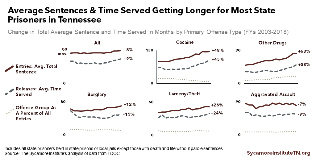 Average Sentences & Time Served Getting Longer for Most State Prisoners in Tennessee