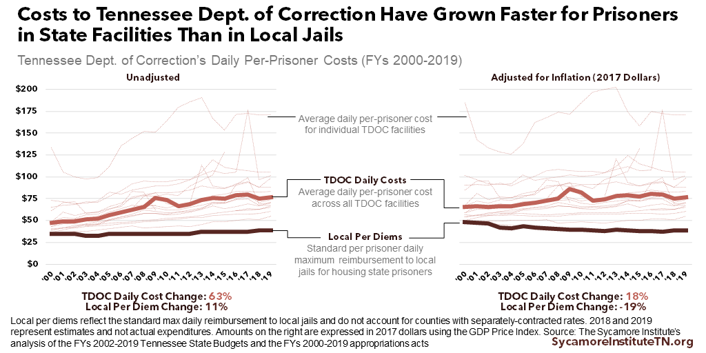 Costs to Tennessee Dept. of Correction Have Grown Faster for Prisoners in State Facilities Than in Local Jails