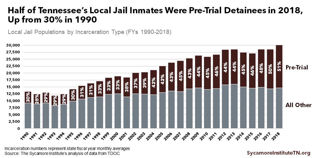 Half of Tennessee's Local Jail Inmates Were Pre-Trial Detainees in 2018, Up from 30% in 1990