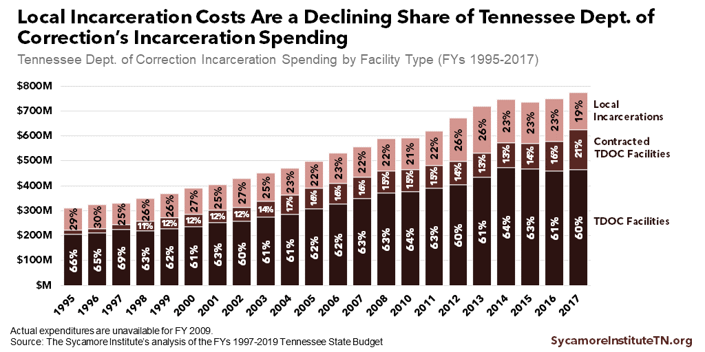Local Incarceration Costs Are a Declining Share of Tennessee Dept. of Correction's Incarceration Spending