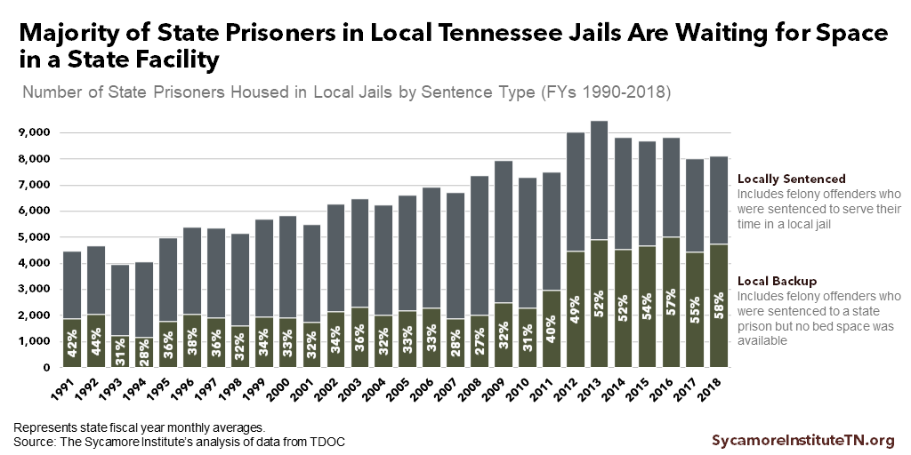 Majority of State Prisoners in Local Tennessee Jails Are Waiting for Space in a State Facility