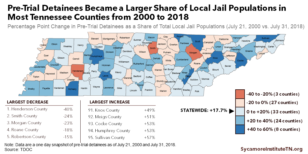 Pre-Trial Detainees Became a Larger Share of Local Jail Populations in Most Tennessee Counties from 2000 to 2018