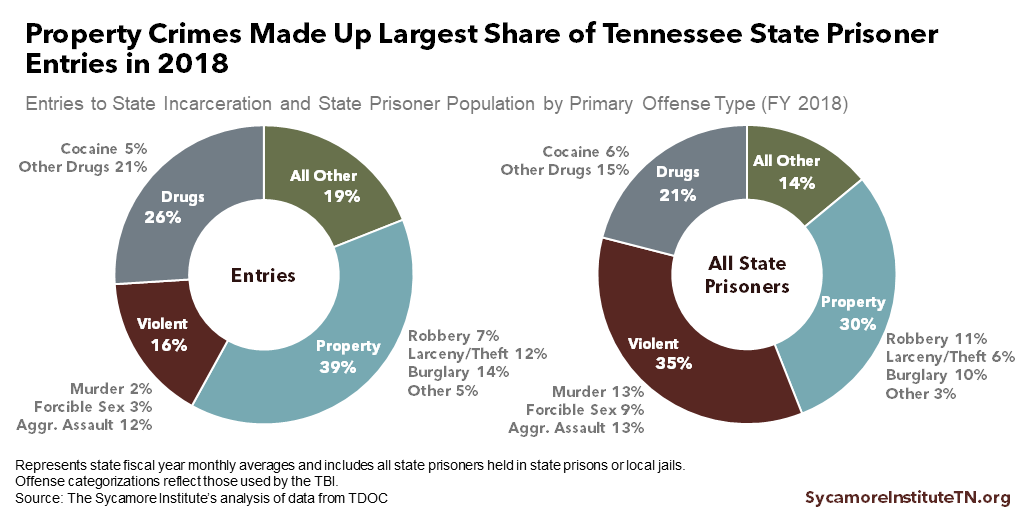 Property Crimes Made Up Largest Share of Tennessee State Prisoner Entries in 2018