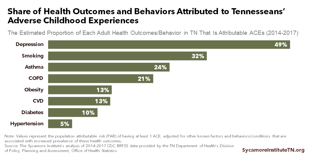 Share of Health Outcomes and Behaviors Attributed to Tennesseans' Adverse Childhood Experiences