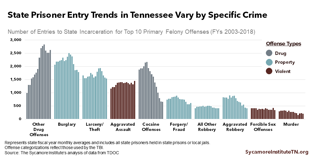 State Prisoner Entry Trends in Tennessee Vary by Specific Crime