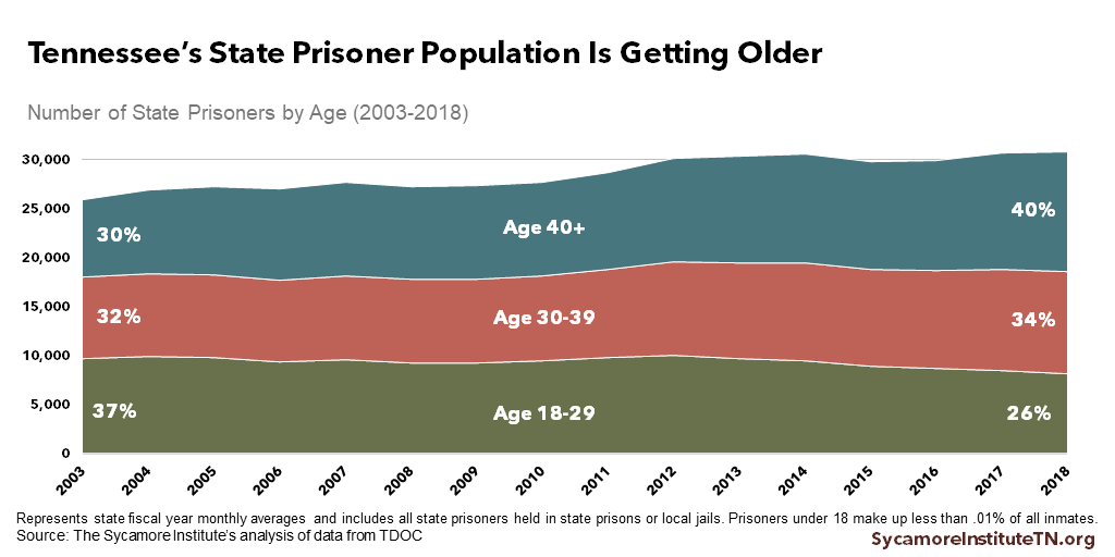 Tennessee's State Prisoner Population Is Getting Older
