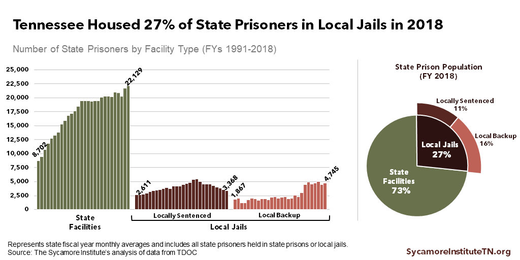 Tennessee Housed 27% of State Prisoners in Local Jails in 2018