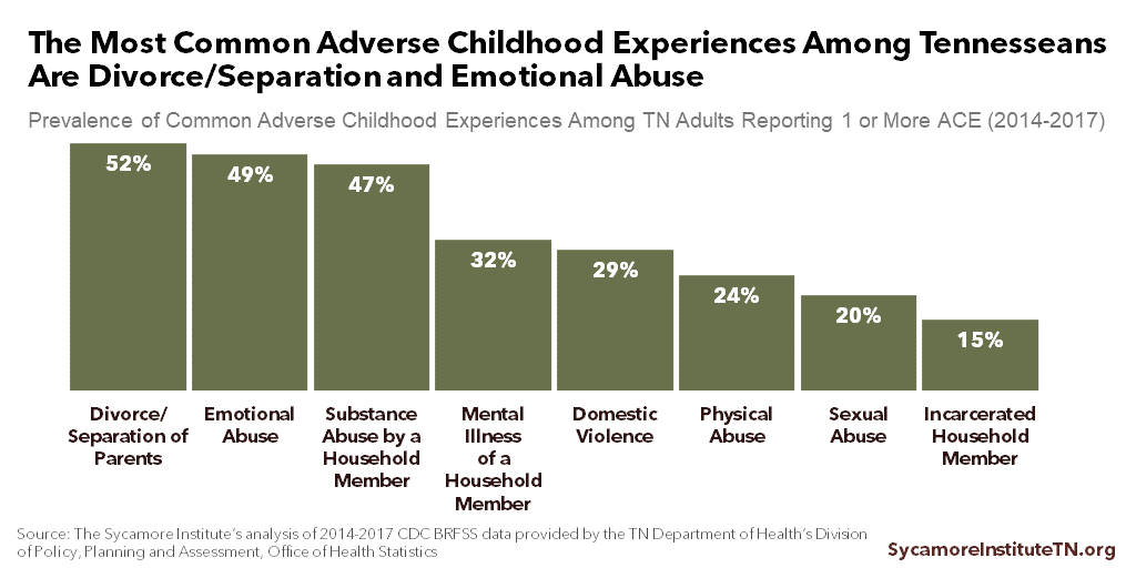 The Most Common Adverse Childhood Experiences Among Tennesseans Are Divorce/Separation and Emotional Abuse