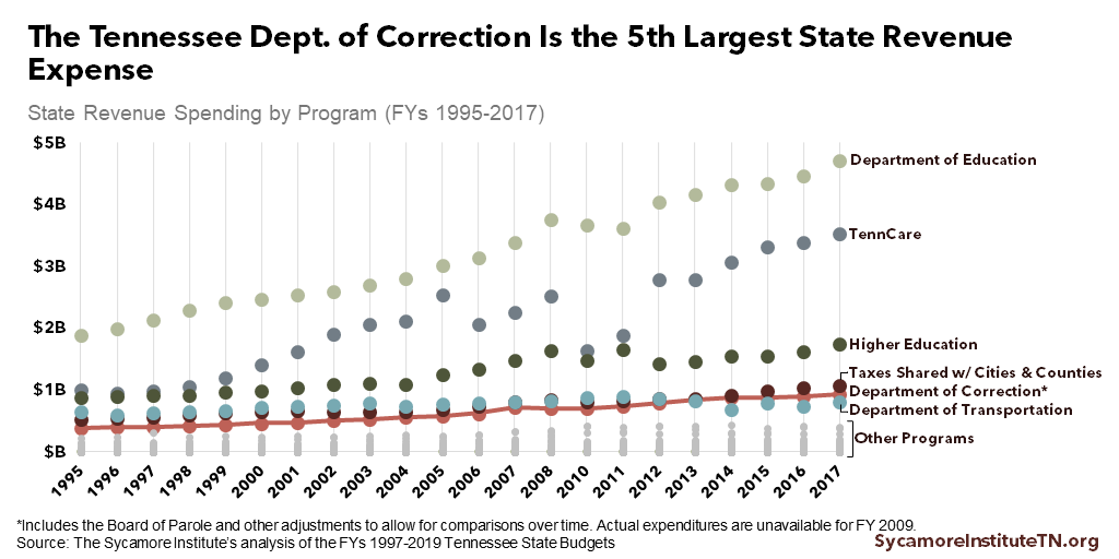 The Tennessee Dept. of Correction Is the 5th Largest State Revenue Expense