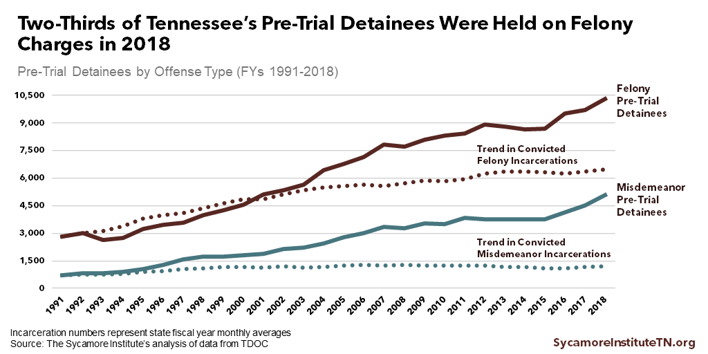 Two-Thirds of Tennessee's Pre-Trial Detainees Were Held on Felony Charges in 2018