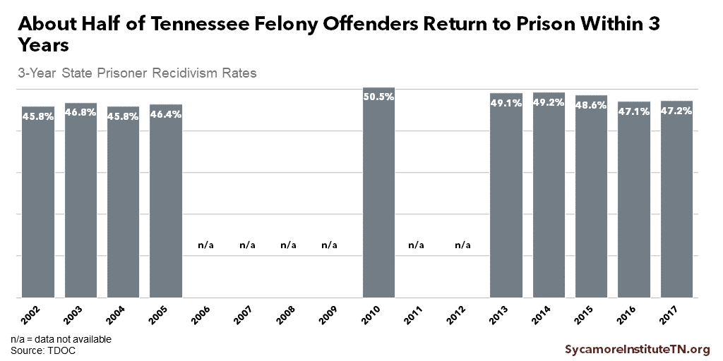 About Half of Tennessee Felony Offenders Return to Prison Within 3 Years