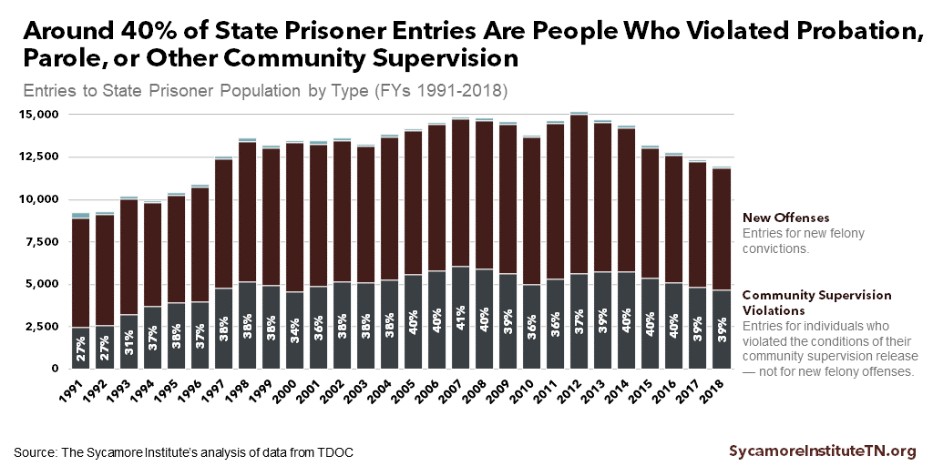 Around 40% of State Prisoner Entries Are People Who Violated Probation, Parole, or Other Community Supervision